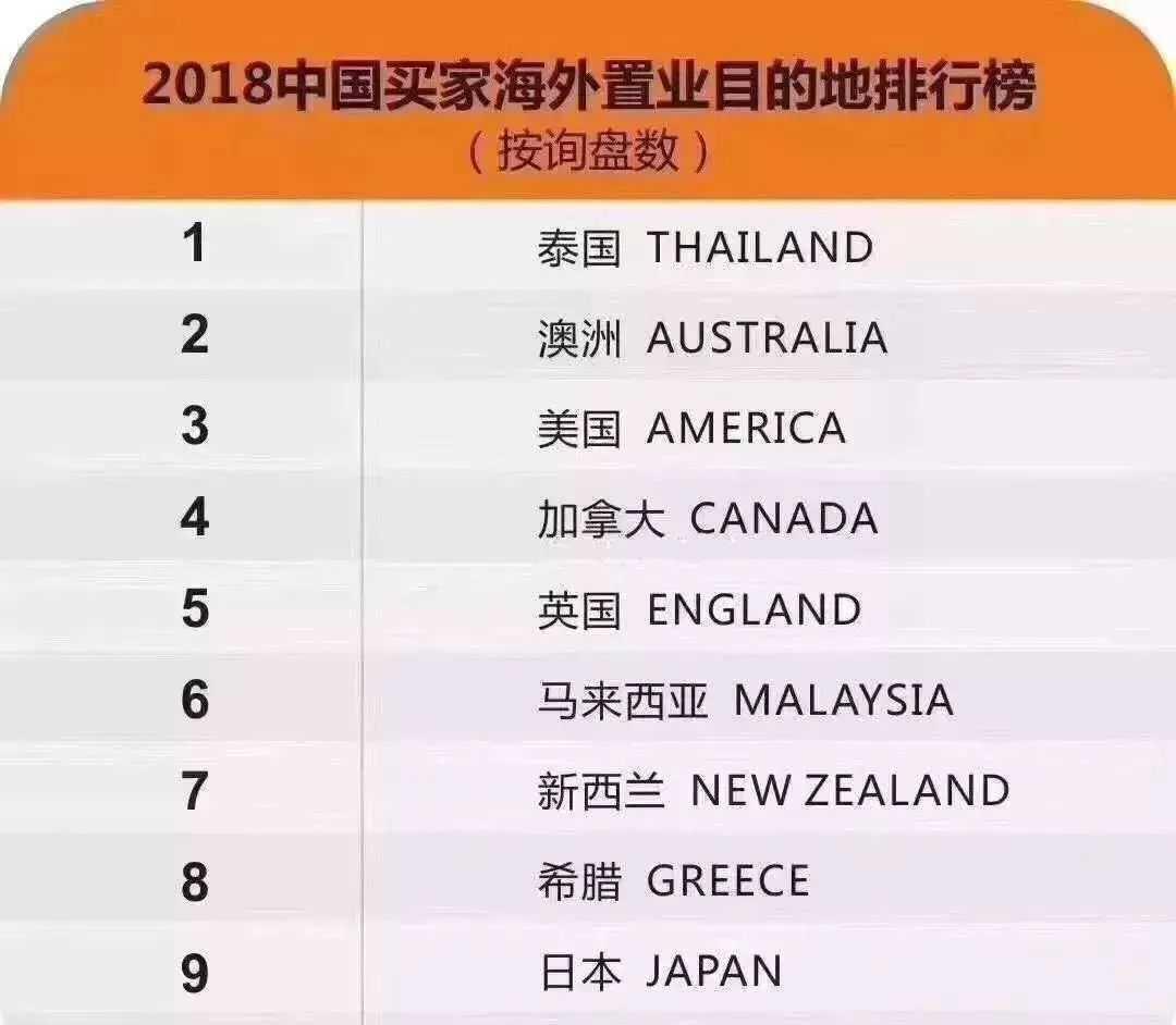泰国!2019年最受中国房地产买家欢迎的国度!